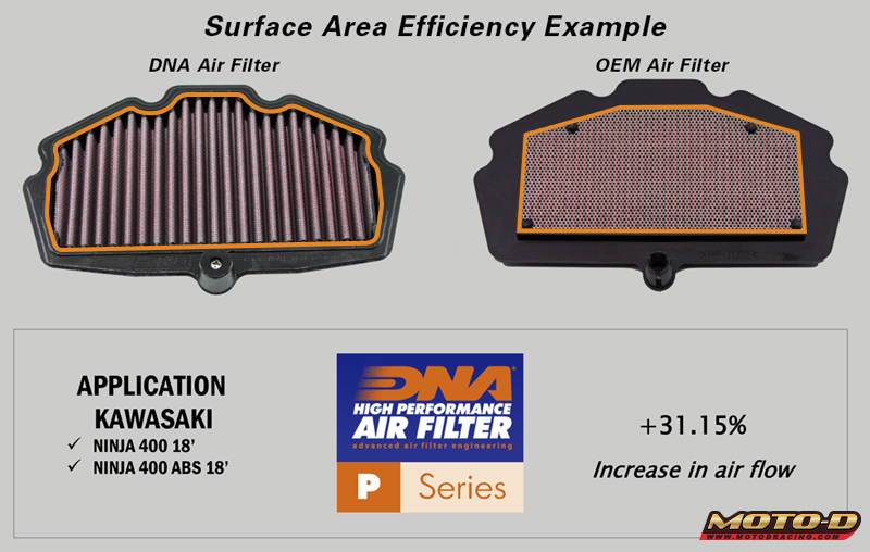 dna motorcycle air filters have a larger surface for more air flow vs stock oem paper filters